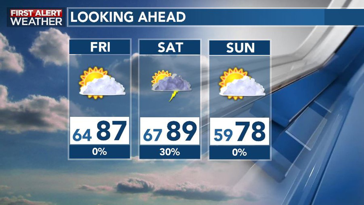 Summer-like Warmth Continues