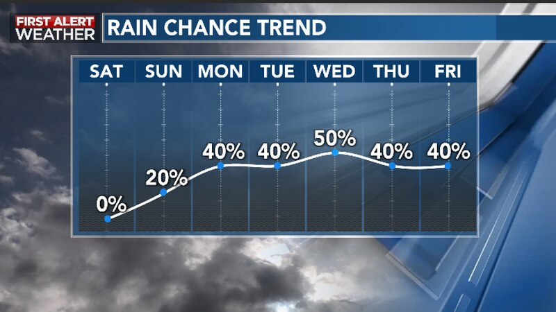 Chances for rain and storms to return this week