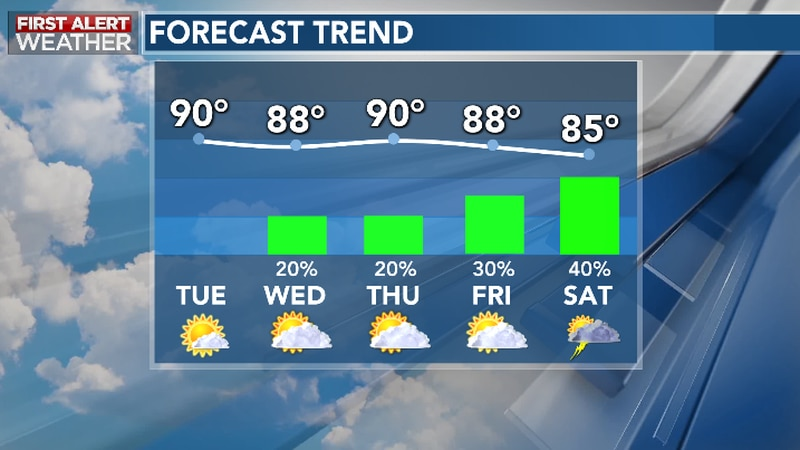 Quiet and Warm Weather Prevails Through Mid-Late Week