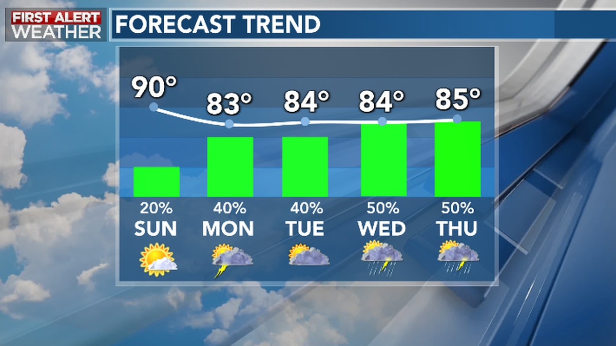 Unsettled through much of the work week