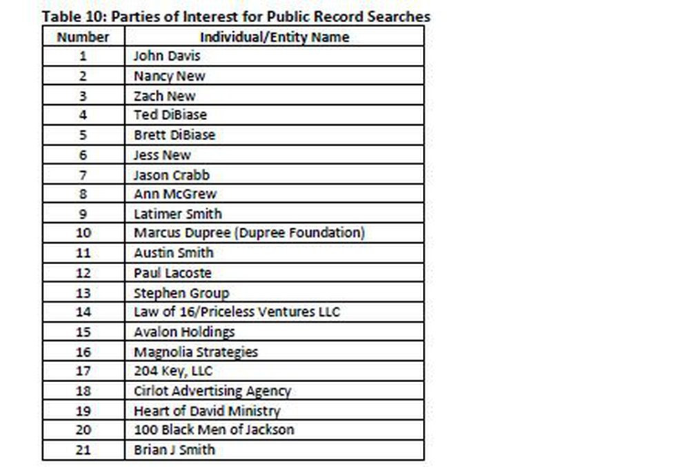 The list of Parties of Interest is part of the forensic audit. Anderson says some made the list...