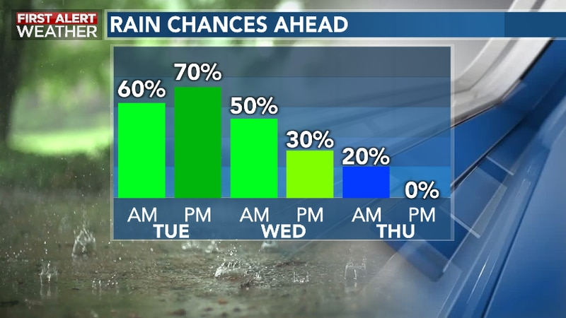 Unsettled Pattern Continues Through Mid-Week